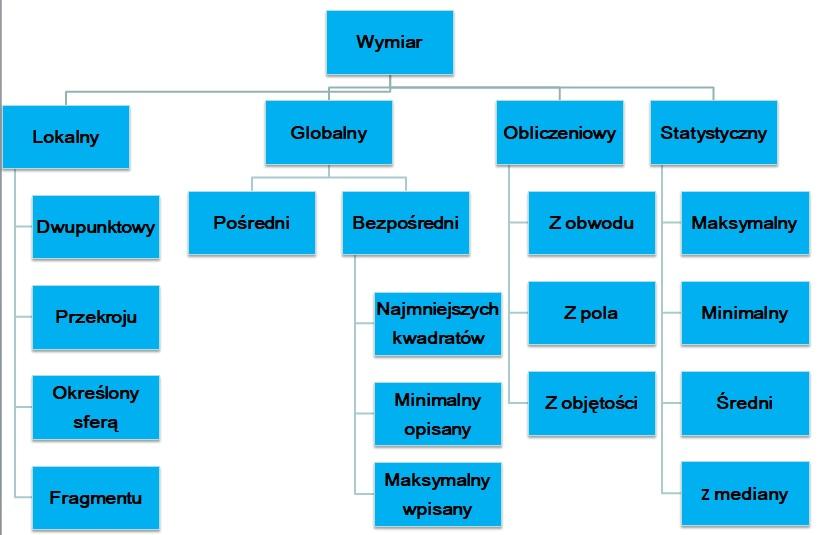 Rodzaje wymiarów GD&T